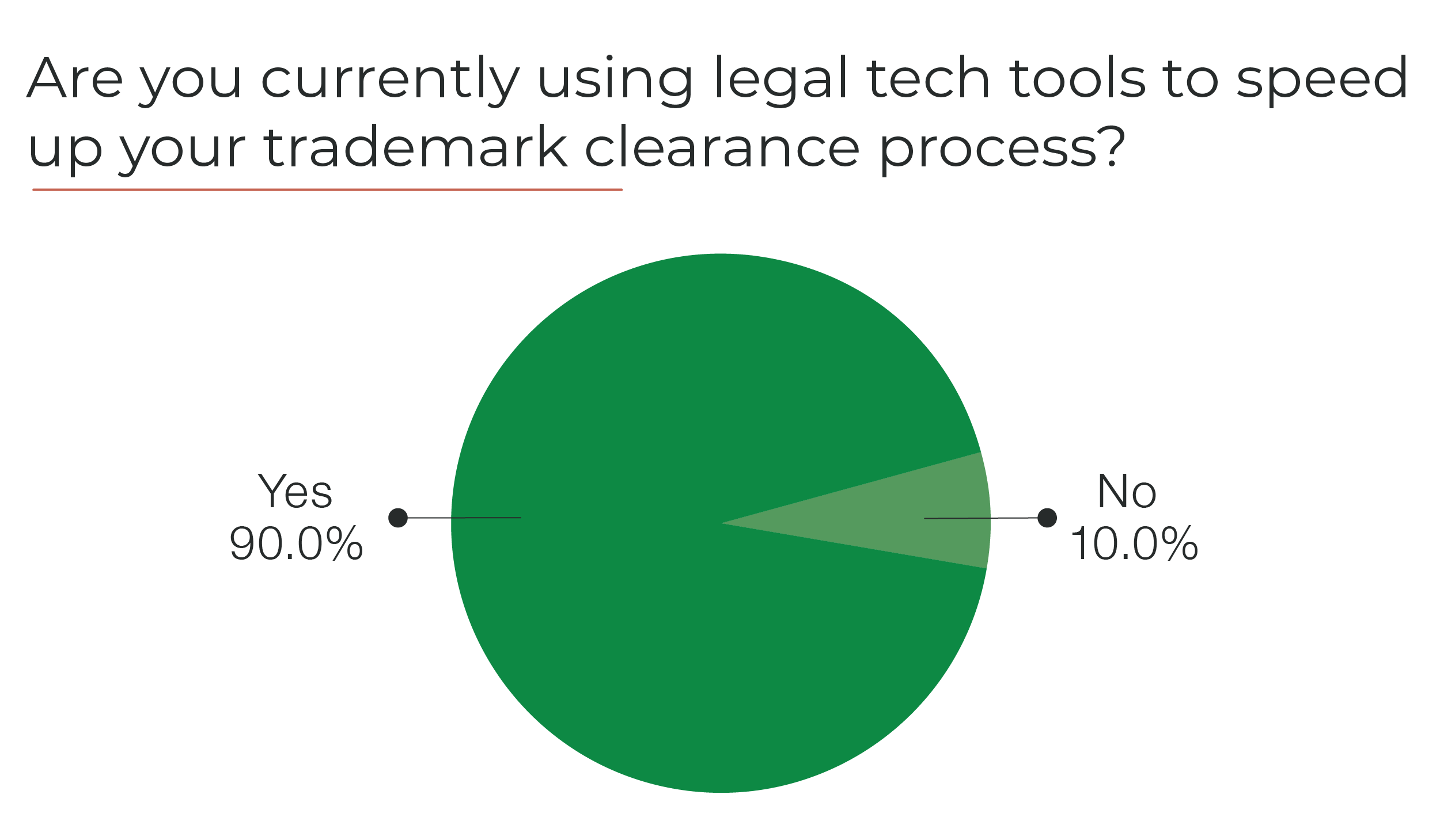 Are you currently using legal tech tools to speed up your tademark clearance process_-01