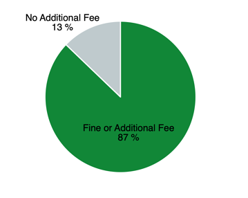 Grace Period Fees