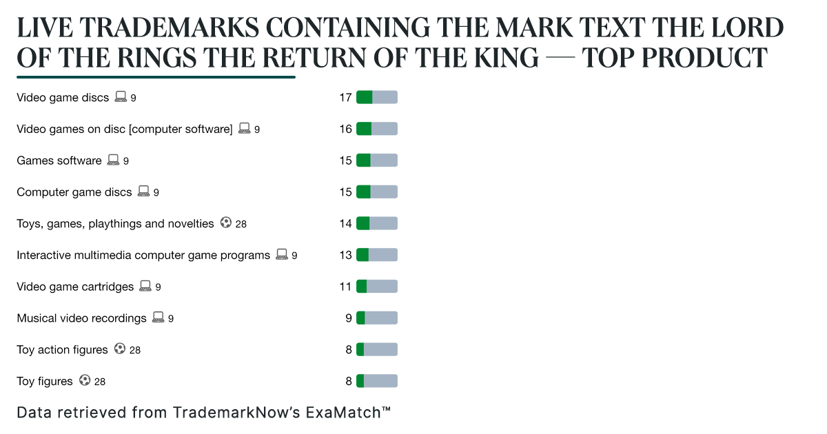 LIVE TRADEMARKS CONTAINING THE MARK TEXT THE LORD OF THE RINGS THE RETURN OF THE KING — TOP PRODUCT DESCRIPTIONS_Blog