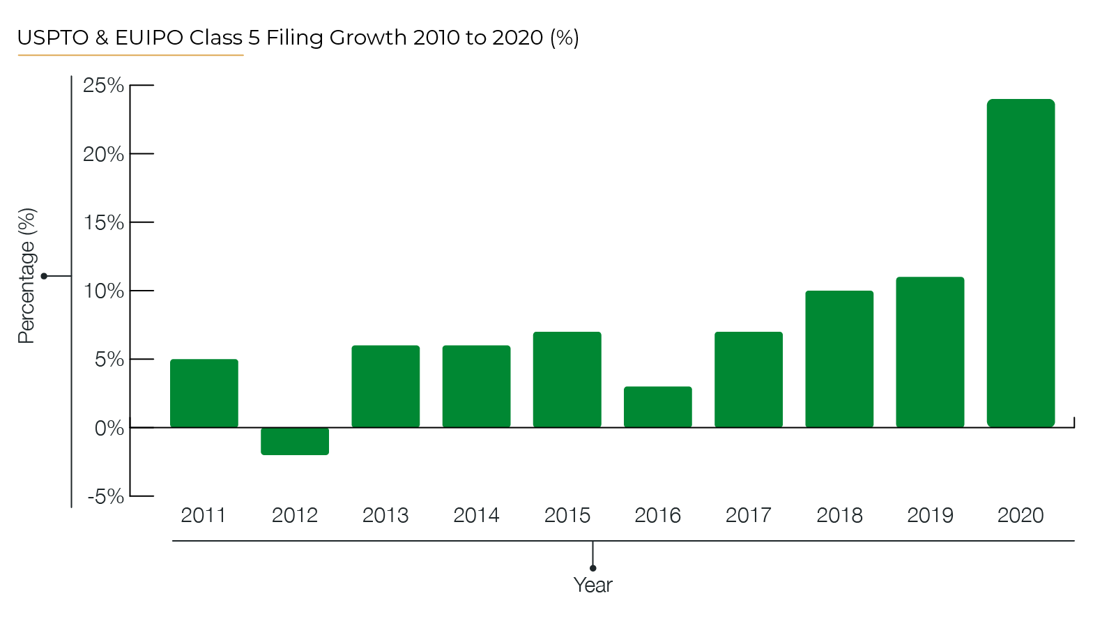 Pharma Trademark Activity — A Look Back at Class 5 in 2020 -01