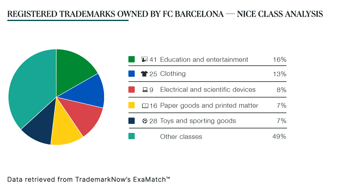 Registered Trademarks Owned by FC Barcelona — Nice Class Analysis