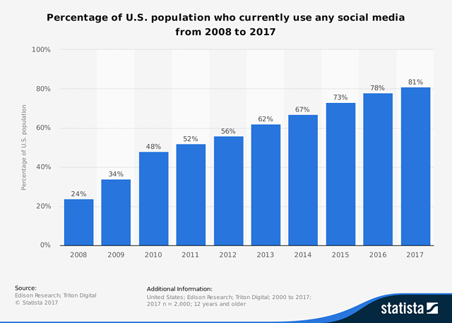 statistic_id273476_share-of-us-population-with-a-social-media-profile-2008-2017.png